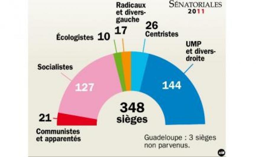 Sénatoriales : réaction d'Olivier Dartigolles